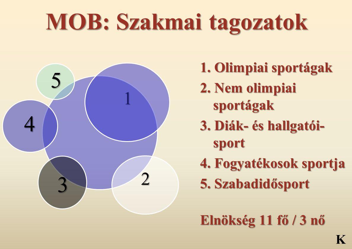 MOB: Szakmai tagozatok 1 2 3 4 5 1. Olimpiai sportágak 2. Nem olimpiai sportágak 3. Diák- és hallgatói- sport 4. Fogyatékosok sportja 5. Szabadidőspor