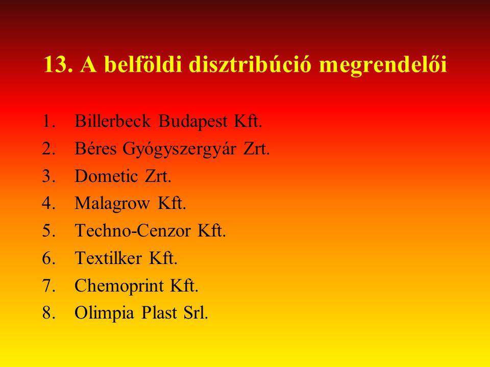 13. A belföldi disztribúció megrendelői 1.Billerbeck Budapest Kft. 2.Béres Gyógyszergyár Zrt. 3.Dometic Zrt. 4.Malagrow Kft. 5.Techno-Cenzor Kft. 6.Te