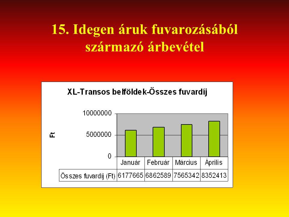 15. Idegen áruk fuvarozásából származó árbevétel