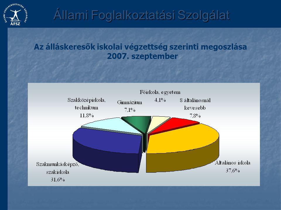 Állami Foglalkoztatási Szolgálat Az álláskeresők iskolai végzettség szerinti megoszlása 2007. szeptember