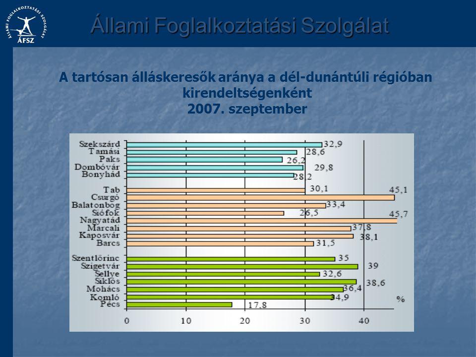 Állami Foglalkoztatási Szolgálat A tartósan álláskeresők aránya a dél-dunántúli régióban kirendeltségenként 2007. szeptember