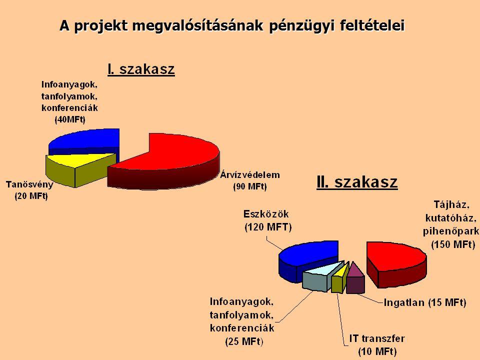 Különböző vállalkozások a projektbe történő bekapcsolódásának lehetőségei (rövid távú) lehetőségei (rövid távú) I.