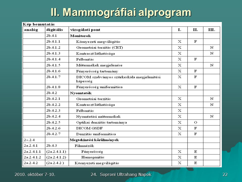 2010. október 7-10. 24. Soproni Ultrahang Napok 22 II. Mammográfiai alprogram