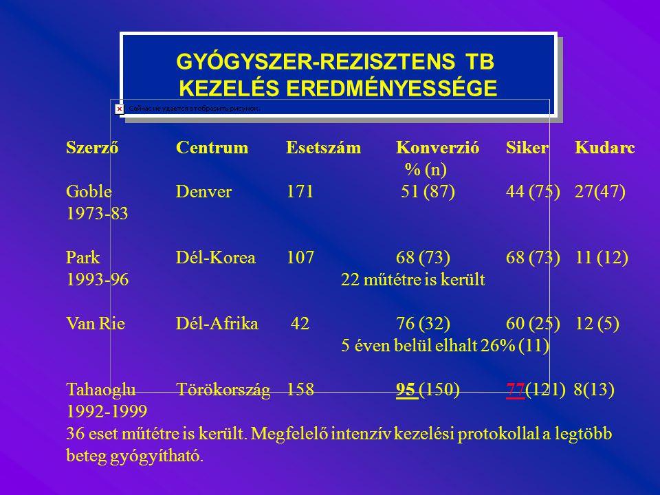 GYÓGYSZER-REZISZTENS TB KEZELÉS EREDMÉNYESSÉGE GYÓGYSZER-REZISZTENS TB KEZELÉS EREDMÉNYESSÉGE SzerzőCentrumEsetszámKonverzióSiker Kudarc % (n) GobleDe