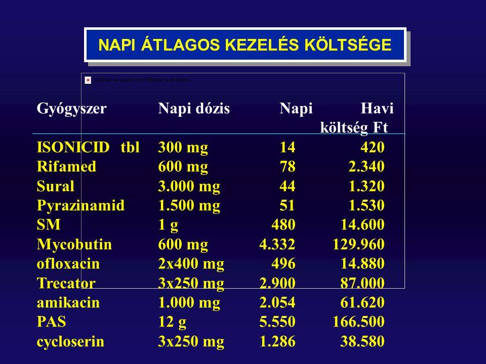 NAPI ÁTLAGOS KEZELÉS KÖLTSÉGE GyógyszerNapi dózisNapiHavi költség Ft ISONICID tbl300 mg14 420 Rifamed 600 mg78 2.340 Sural3.000 mg44 1.320 Pyrazinamid 1.500 mg51 1.530 SM1 g 480 14.600 Mycobutin600 mg 4.332 129.960 ofloxacin2x400 mg 496 14.880 Trecator3x250 mg 2.900 87.000 amikacin1.000 mg 2.054 61.620 PAS12 g 5.550 166.500 cycloserin3x250 mg 1.286 38.580
