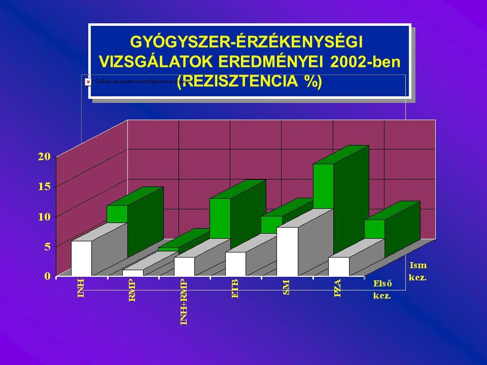 GYÓGYSZER-ÉRZÉKENYSÉGI VIZSGÁLATOK EREDMÉNYEI GYÓGYSZER-ÉRZÉKENYSÉGI VIZSGÁLATOK EREDMÉNYEI Először kezeltIsmételtenEgyütt szám %szám%szám% Vizsgálatok száma708172880 Rezisztenciát talált10915,40 4727,3156 17,7 INH+RMP23 3,2 17 9,940 4,5 2002.