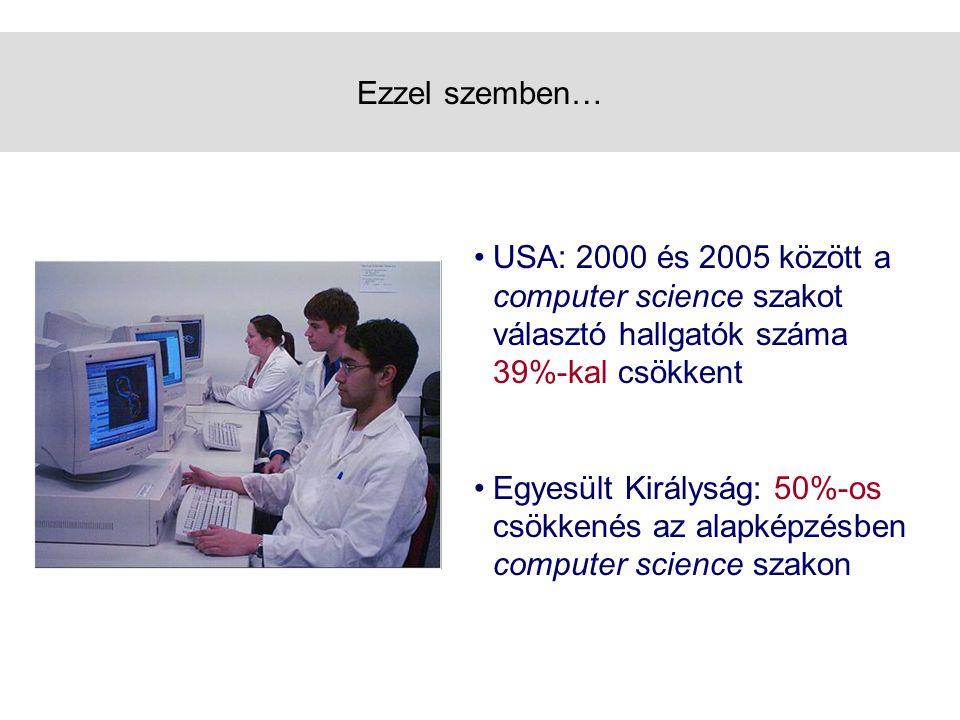 Ezzel szemben… •USA: 2000 és 2005 között a computer science szakot választó hallgatók száma 39%-kal csökkent •Egyesült Királyság: 50%-os csökkenés az alapképzésben computer science szakon