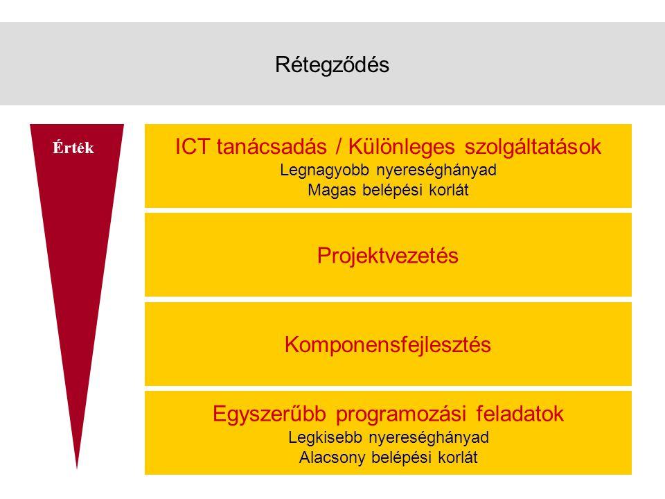 Rétegződés ICT tanácsadás / Különleges szolgáltatások Legnagyobb nyereséghányad Magas belépési korlát Projektvezetés Komponensfejlesztés Egyszerűbb programozási feladatok Legkisebb nyereséghányad Alacsony belépési korlát Érték