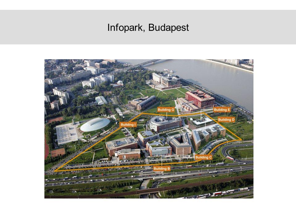 Infopark, Budapest