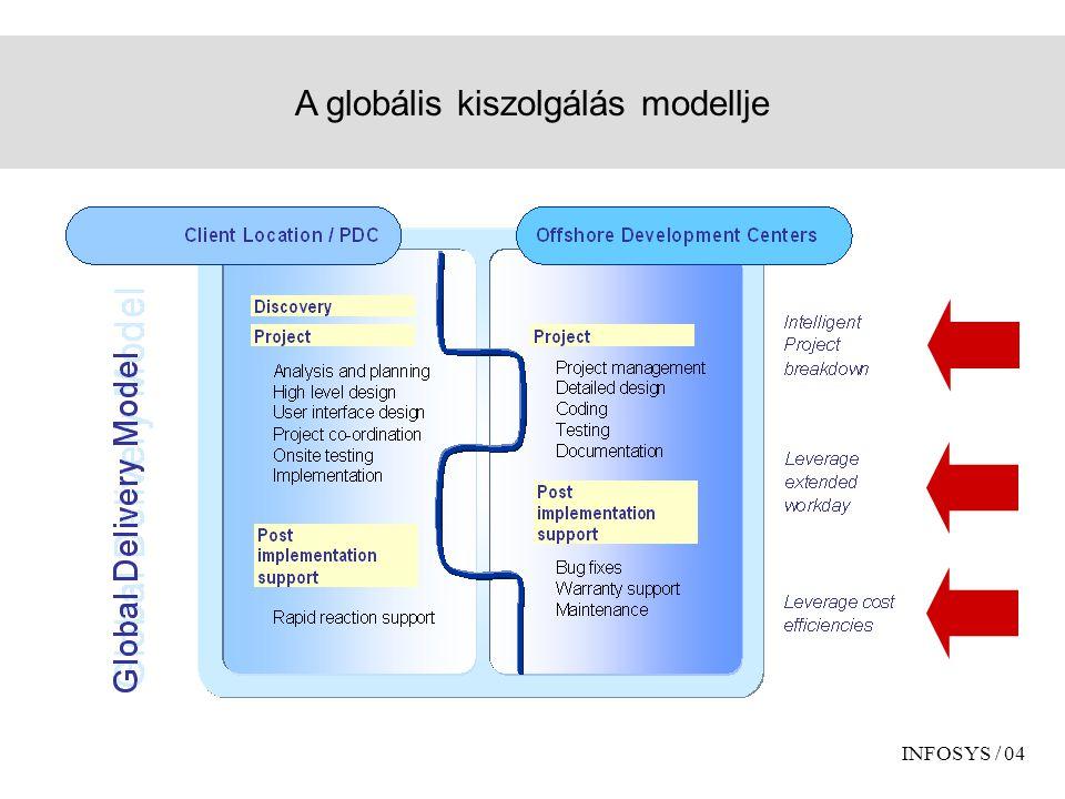 A globális kiszolgálás modellje INFOSYS / 04