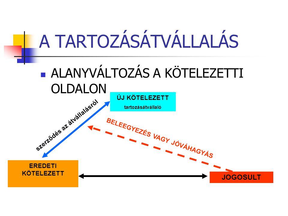A TARTOZÁSÁTVÁLLALÁS  ALANYVÁLTOZÁS A KÖTELEZETTI OLDALON EREDETI KÖTELEZETT ÚJ KÖTELEZETT tartozásátvállaló JOGOSULT szerződés az átvállalásról BELE