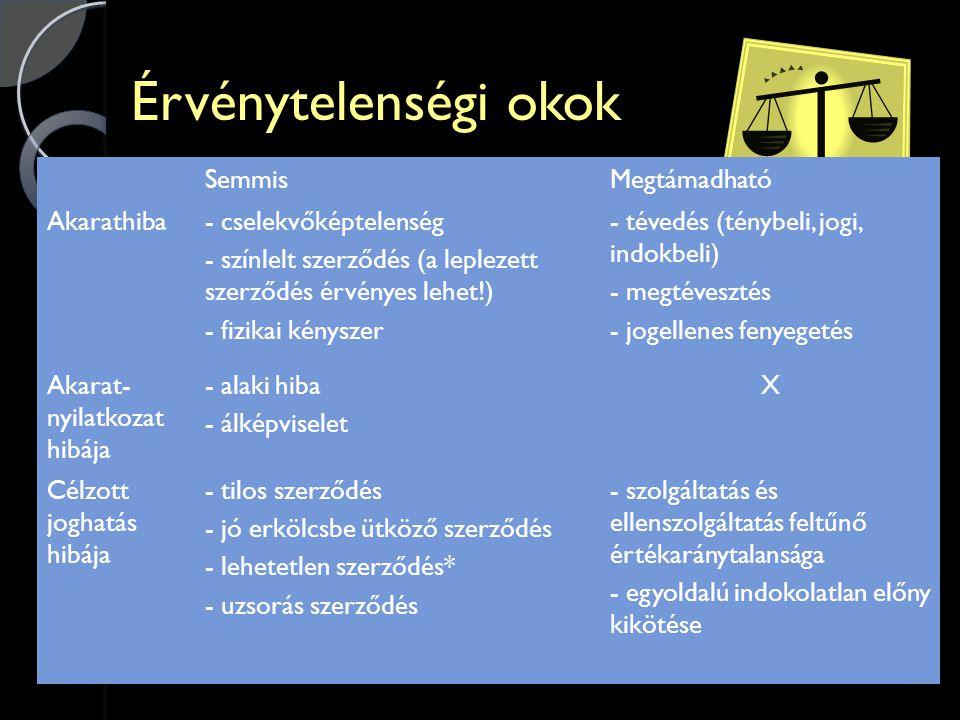Érvénytelenségi okok SemmisMegtámadható Akarathiba- cselekvőképtelenség - színlelt szerződés (a leplezett szerződés érvényes lehet!) - fizikai kényszer - tévedés (ténybeli, jogi, indokbeli) - megtévesztés - jogellenes fenyegetés Akarat- nyilatkozat hibája - alaki hiba - álképviselet X Célzott joghatás hibája - tilos szerződés - jó erkölcsbe ütköző szerződés - lehetetlen szerződés* - uzsorás szerződés - szolgáltatás és ellenszolgáltatás feltűnő értékaránytalansága - egyoldalú indokolatlan előny kikötése