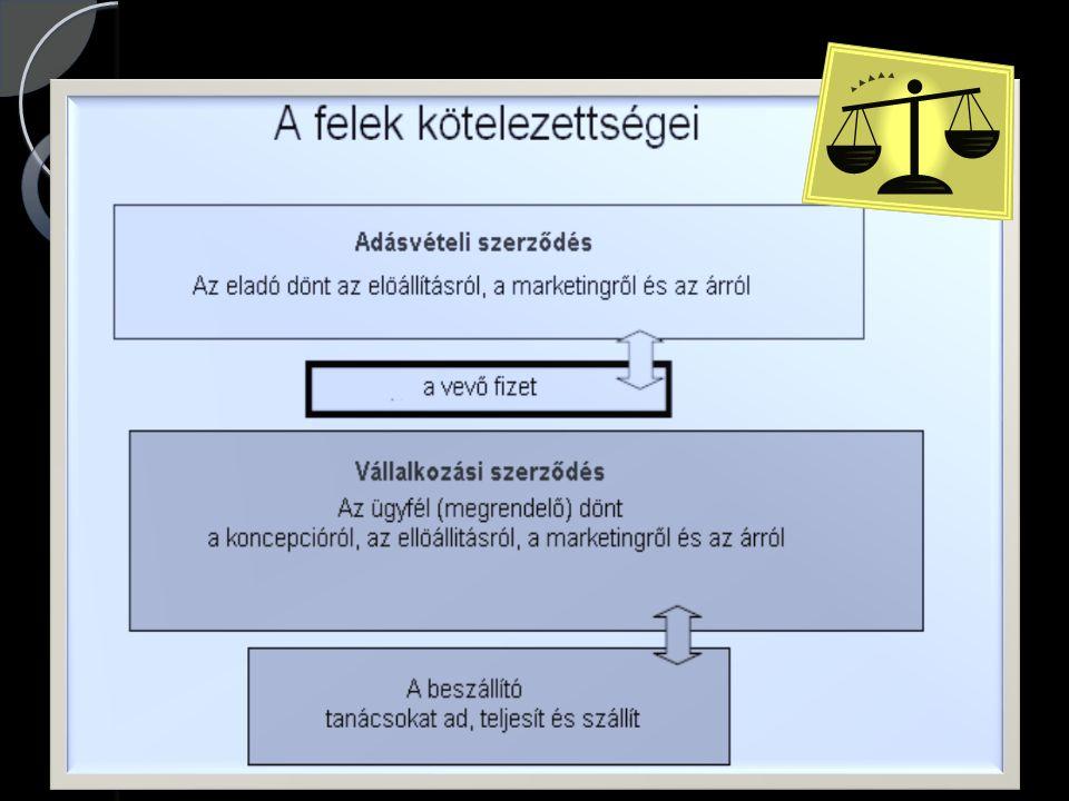 Alapszabályok szerződéskötéshez A kintlévőség kialakulásának megakadályozása Szerződéskötés előtt üzleti partner ellenőrzése.