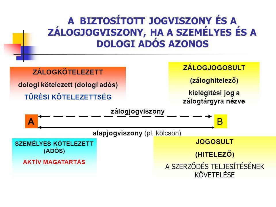 A BIZTOSÍTOTT JOGVISZONY ÉS A ZÁLOGJOGVISZONY, HA A SZEMÉLYES ÉS A DOLOGI ADÓS AZONOS SZEMÉLYES KÖTELEZETT (ADÓS) AKTÍV MAGATARTÁS AB alapjogviszony (