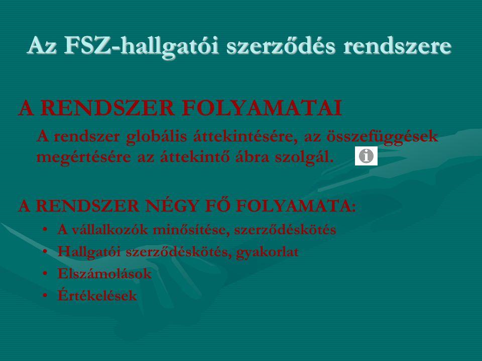 Az FSZ-hallgatói szerződés rendszere A RENDSZER FOLYAMATAI A rendszer globális áttekintésére, az összefüggések megértésére az áttekintő ábra szolgál.