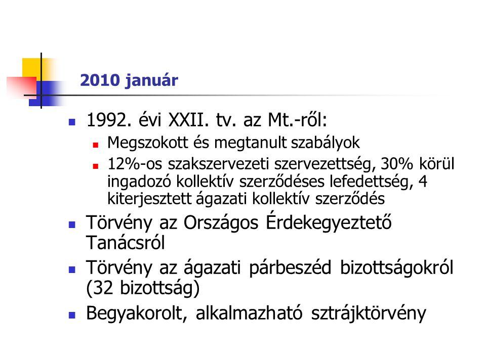 2010 január  1992. évi XXII. tv. az Mt.-ről:  Megszokott és megtanult szabályok  12%-os szakszervezeti szervezettség, 30% körül ingadozó kollektív