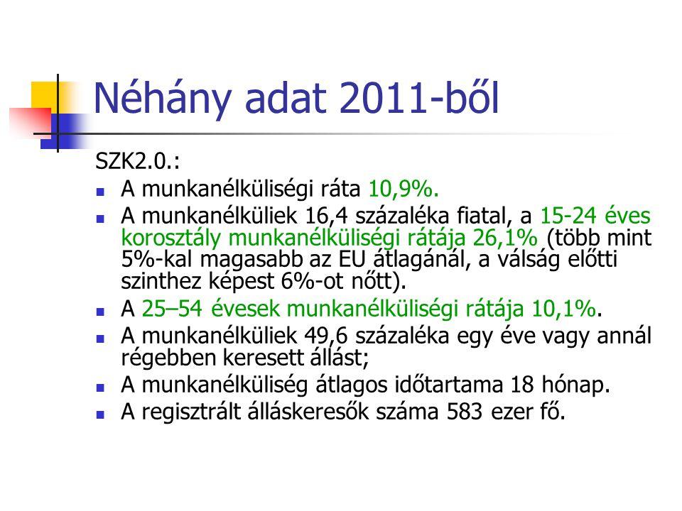 Néhány adat 2011-ből SZK2.0.:  A munkanélküliségi ráta 10,9%.  A munkanélküliek 16,4 százaléka fiatal, a 15-24 éves korosztály munkanélküliségi rátá
