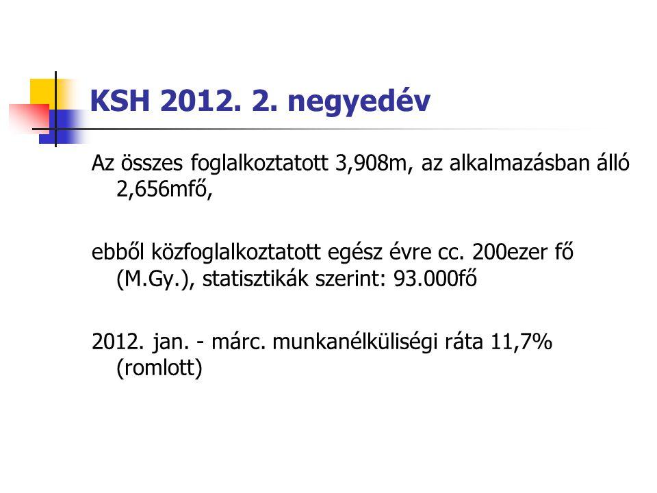 KSH 2012. 2. negyedév Az összes foglalkoztatott 3,908m, az alkalmazásban álló 2,656mfő, ebből közfoglalkoztatott egész évre cc. 200ezer fő (M.Gy.), st