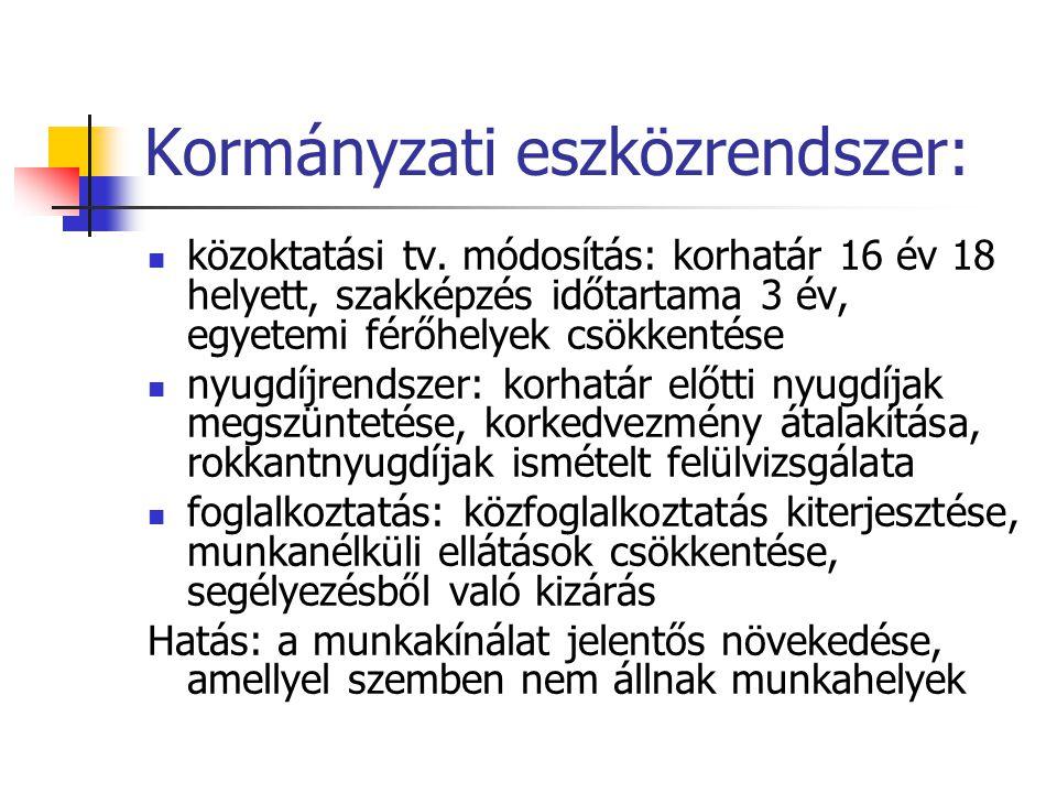 Kormányzati eszközrendszer:  közoktatási tv. módosítás: korhatár 16 év 18 helyett, szakképzés időtartama 3 év, egyetemi férőhelyek csökkentése  nyug
