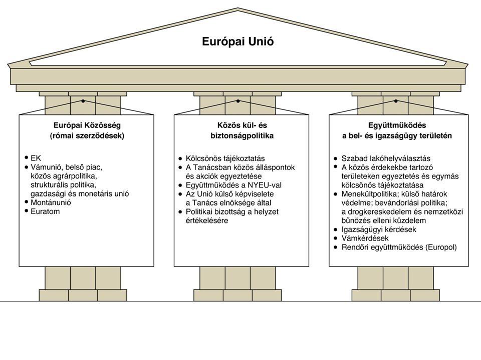 Az Európai Unió intézményrendszere Az Európai Unió bonyolult rendszerében az Európai Bizottság tekinthető az EU kormányának, az Európai Parlament pedig az EU parlamentjének, egy fontos megszorítással: egyik sem rendelkezik olyan kiterjedt jogkörrel, mint egy nemzetállam kormánya és egy nemzetállam parlamentje.
