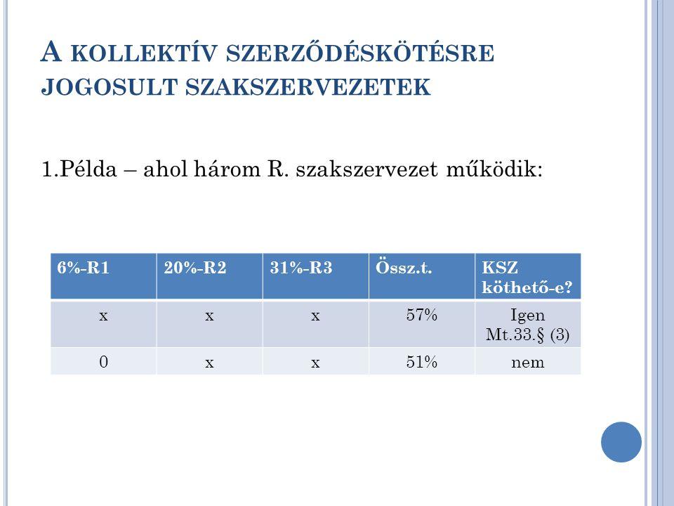A KOLLEKTÍV SZERZŐDÉSKÖTÉSRE JOGOSULT SZAKSZERVEZETEK 1.Példa – ahol három R. szakszervezet működik: 6%-R120%-R231%-R3Össz.t.KSZ köthető-e? xxx57%Igen