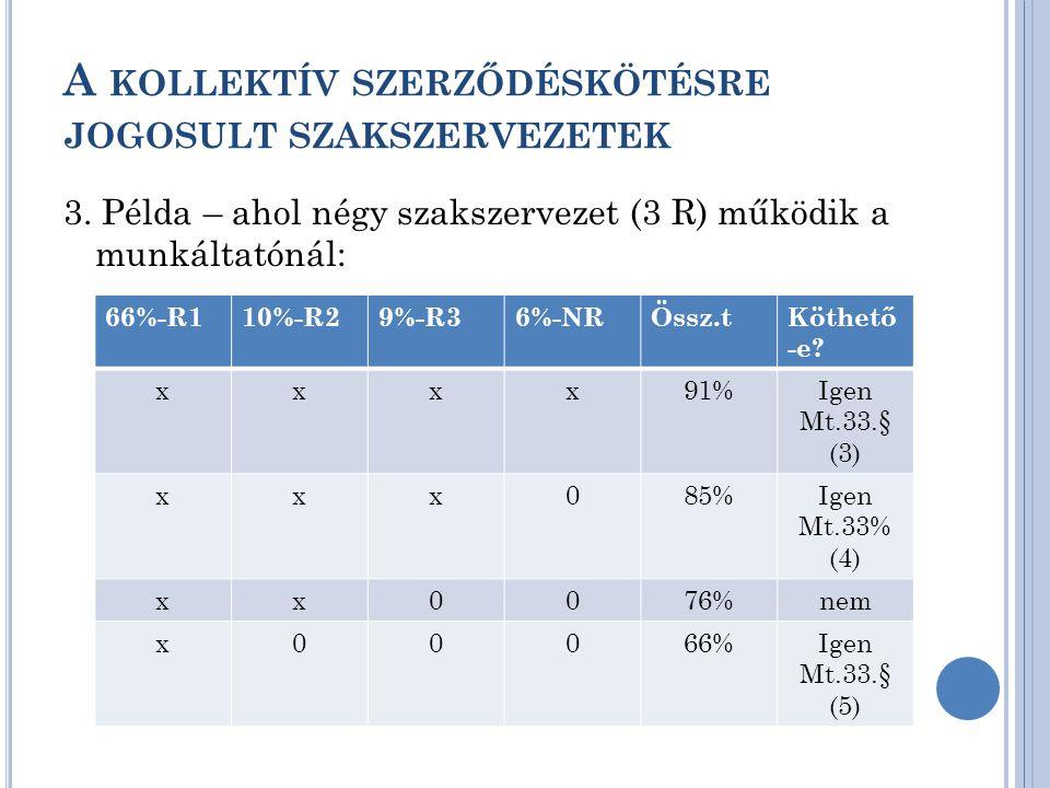 A KOLLEKTÍV SZERZŐDÉSKÖTÉSRE JOGOSULT SZAKSZERVEZETEK 3. Példa – ahol négy szakszervezet (3 R) működik a munkáltatónál: 66%-R110%-R29%-R36%-NRÖssz.tKö