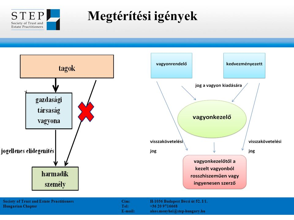 Megtérítési igények Society of Trust and Estate Practitioners Cím:H-1036 Budapest Bécsi út 52. I/1. Hungarian Chapter Tel:+36 20 9716668 E-mail: akos.