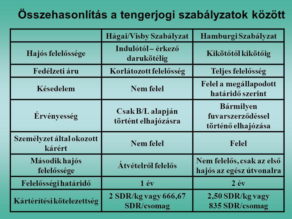Összehasonlítás a tengerjogi szabályzatok között Hágai/Visby SzabályzatHamburgi Szabályzat Hajós felelőssége Indulótól – érkező darukötélig Kikötőtől