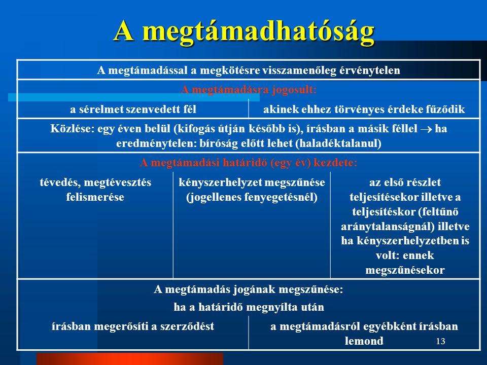 13 A megtámadhatóság A megtámadással a megkötésre visszamenőleg érvénytelen A megtámadásra jogosult: a sérelmet szenvedett félakinek ehhez törvényes é