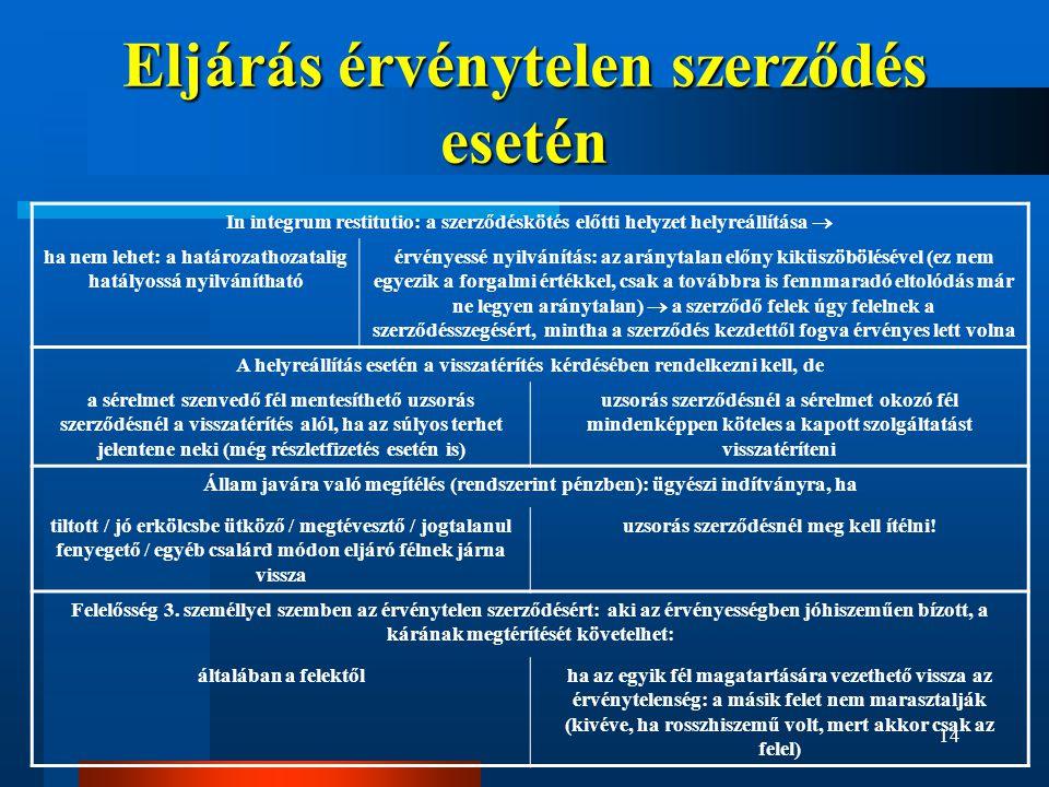 14 Eljárás érvénytelen szerződés esetén In integrum restitutio: a szerződéskötés előtti helyzet helyreállítása  ha nem lehet: a határozathozatalig ha