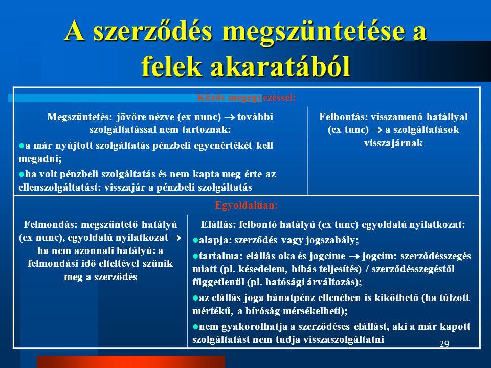29 A szerződés megszüntetése a felek akaratából Közös megegyezéssel: Megszüntetés: jövőre nézve (ex nunc)  további szolgáltatással nem tartoznak:  a már nyújtott szolgáltatás pénzbeli egyenértékét kell megadni;  ha volt pénzbeli szolgáltatás és nem kapta meg érte az ellenszolgáltatást: visszajár a pénzbeli szolgáltatás Felbontás: visszamenő hatállyal (ex tunc)  a szolgáltatások visszajárnak Egyoldalúan: Felmondás: megszüntető hatályú (ex nunc), egyoldalú nyilatkozat  ha nem azonnali hatályú: a felmondási idő elteltével szűnik meg a szerződés Elállás: felbontó hatályú (ex tunc) egyoldalú nyilatkozat:  alapja: szerződés vagy jogszabály;  tartalma: elállás oka és jogcíme  jogcím: szerződésszegés miatt (pl.