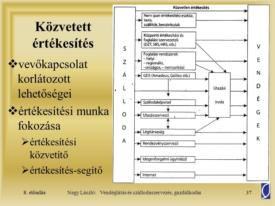 8. előadás37Nagy László: Vendéglátás és szállodaszervezés, gazdálkodás8. előadás37  vevőkapcsolat korlátozott lehetőségei  értékesítési munka fokozá