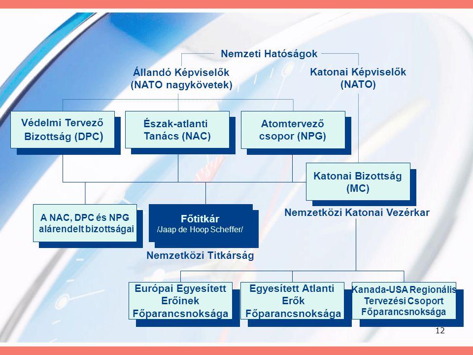 12 Nemzeti Hatóságok Állandó Képviselők (NATO nagykövetek) Nemzetközi Katonai Vezérkar Katonai Képviselők (NATO) Kanada-USA Regionális Tervezési Csopo