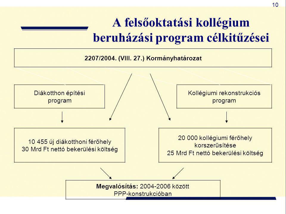 10 A felsőoktatási kollégium beruházási program célkitűzései 2207/2004. (VIII. 27.) Kormányhatározat Diákotthon építési program Kollégiumi rekonstrukc