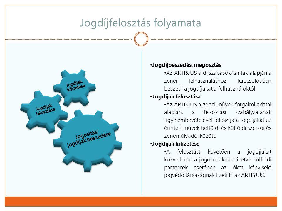 Jogdíjfelosztás résztvevői  Szerzők  Felhasználók  Jogvédő társaságok  jogutódok  Zeneműkiadók