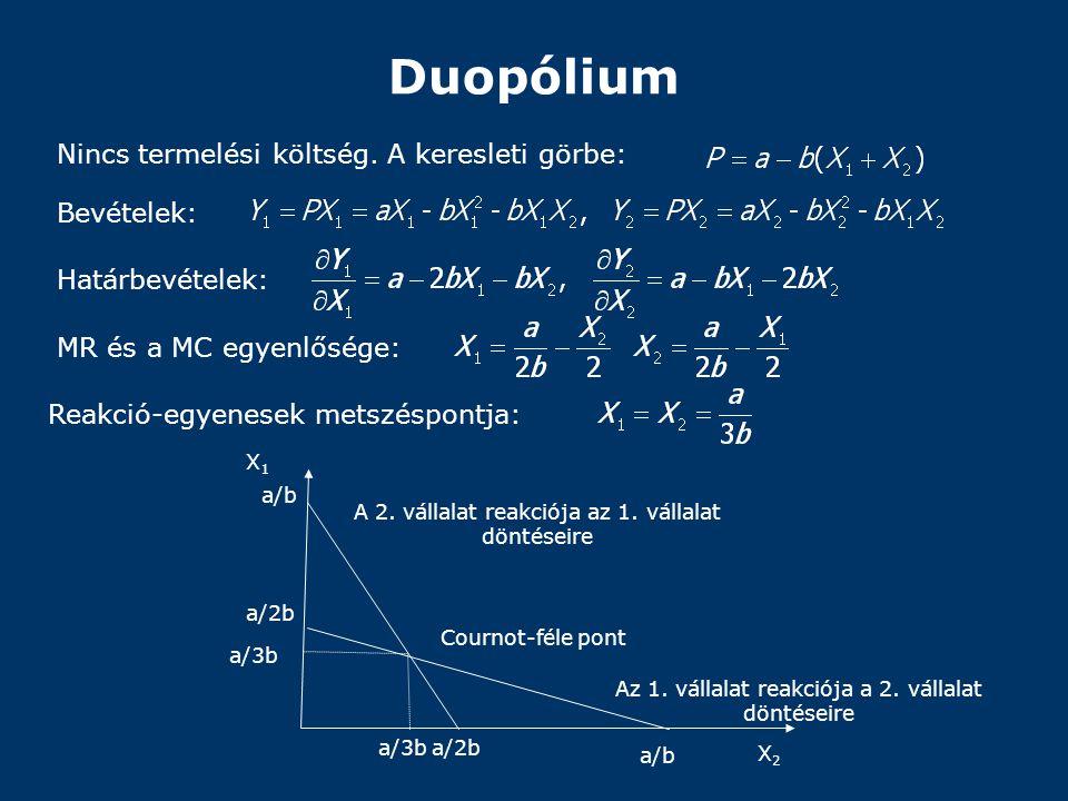 Duopólium Nincs termelési költség. A keresleti görbe: a/b a/3b X1X1 X2X2 Bevételek: Határbevételek: MR és a MC egyenlősége: Reakció-egyenesek metszésp