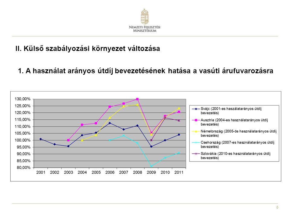 6 1. A használat arányos útdíj bevezetésének hatása a vasúti árufuvarozásra II. Külső szabályozási környezet változása