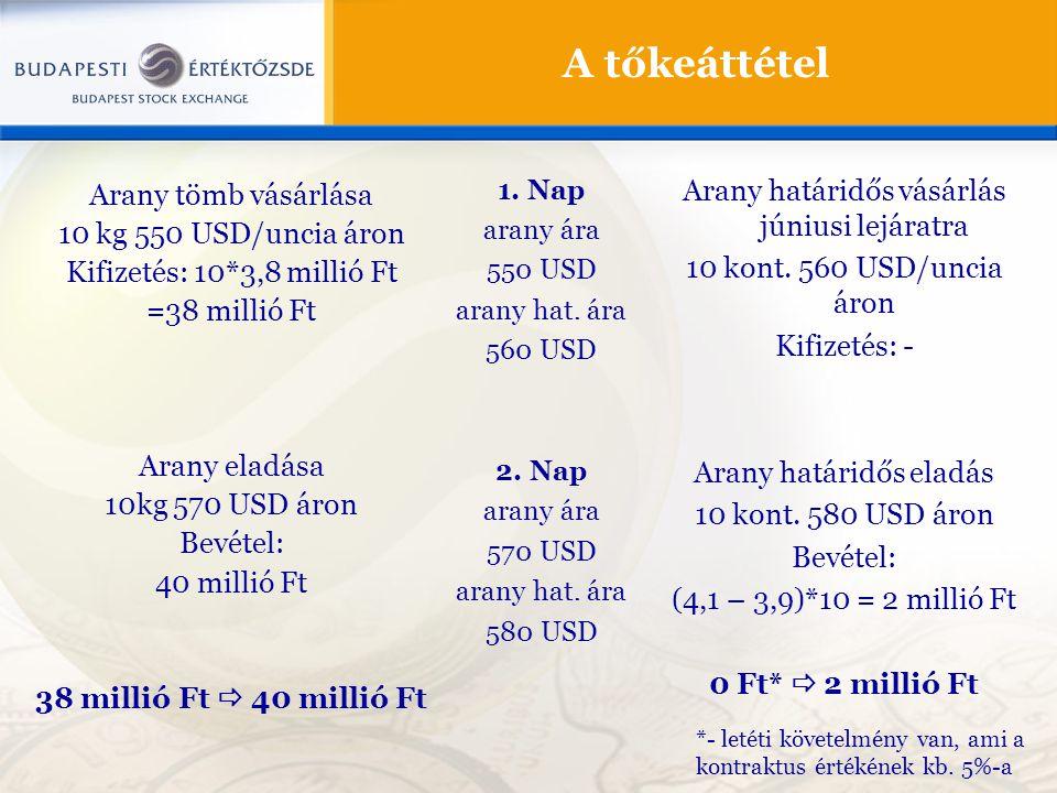 A tőkeáttétel Arany tömb vásárlása 10 kg 550 USD/uncia áron Kifizetés: 10*3,8 millió Ft =38 millió Ft Arany eladása 10kg 570 USD áron Bevétel: 40 mill