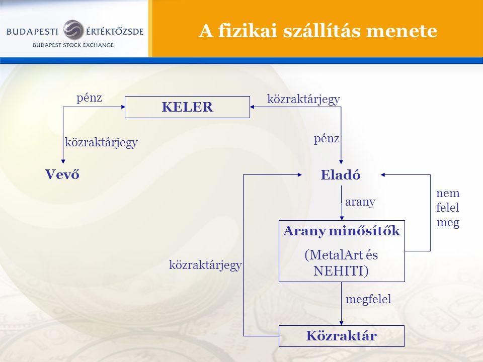 A fizikai szállítás menete Eladó Arany minősítők (MetalArt és NEHITI) Közraktár megfelel nem felel meg KELER közraktárjegy Vevő közraktárjegy pénz ara