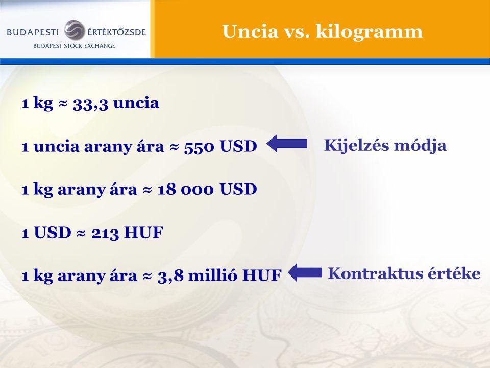 Uncia vs. kilogramm 1 kg ≈ 33,3 uncia 1 uncia arany ára ≈ 550 USD 1 kg arany ára ≈ 18 000 USD 1 USD ≈ 213 HUF 1 kg arany ára ≈ 3,8 millió HUF Kijelzés