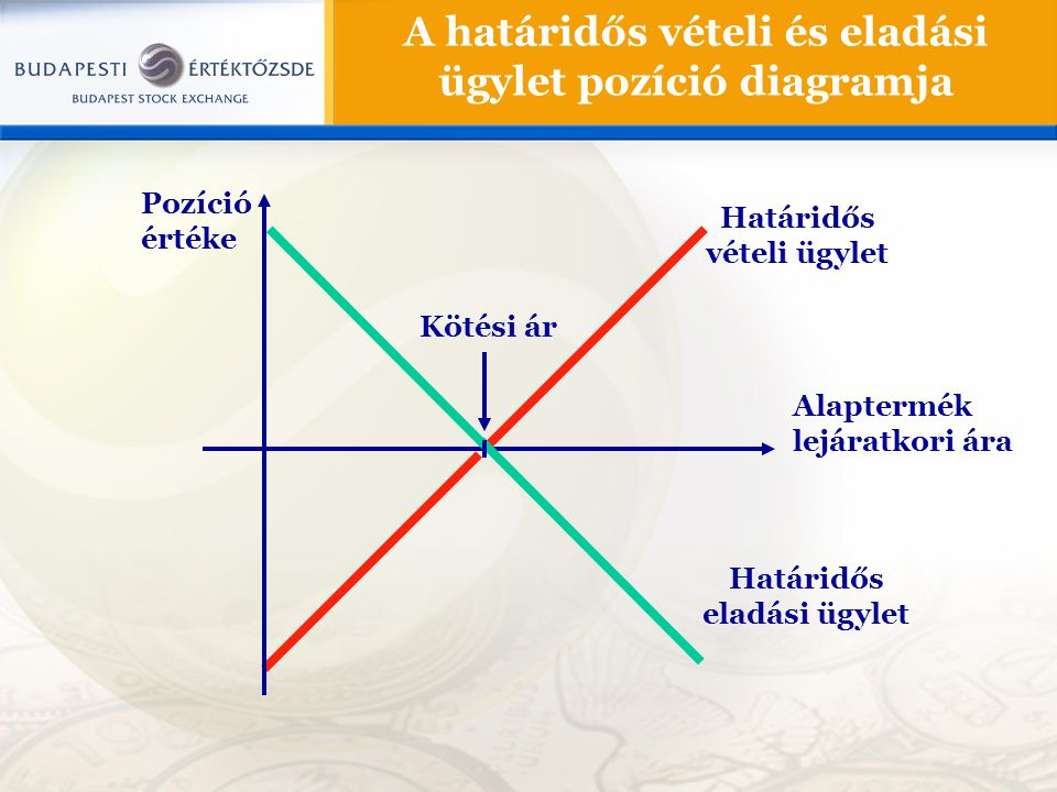 A határidős vételi és eladási ügylet pozíció diagramja Pozíció értéke Alaptermék lejáratkori ára Kötési ár Határidős vételi ügylet Határidős eladási ü
