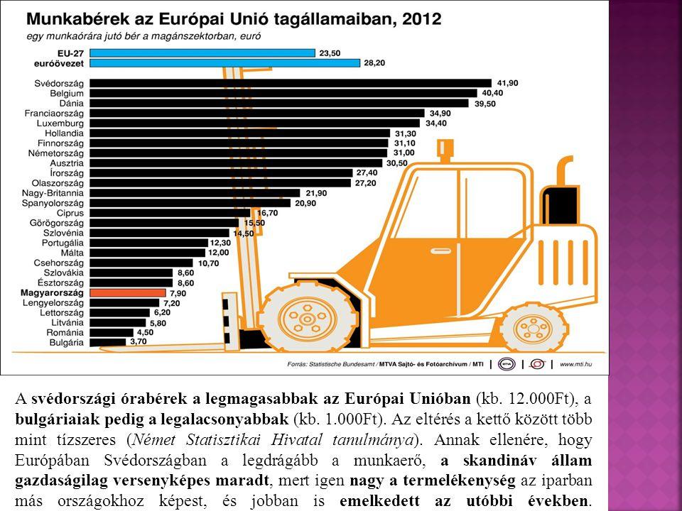 A svédországi órabérek a legmagasabbak az Európai Unióban (kb. 12.000Ft), a bulgáriaiak pedig a legalacsonyabbak (kb. 1.000Ft). Az eltérés a kettő köz