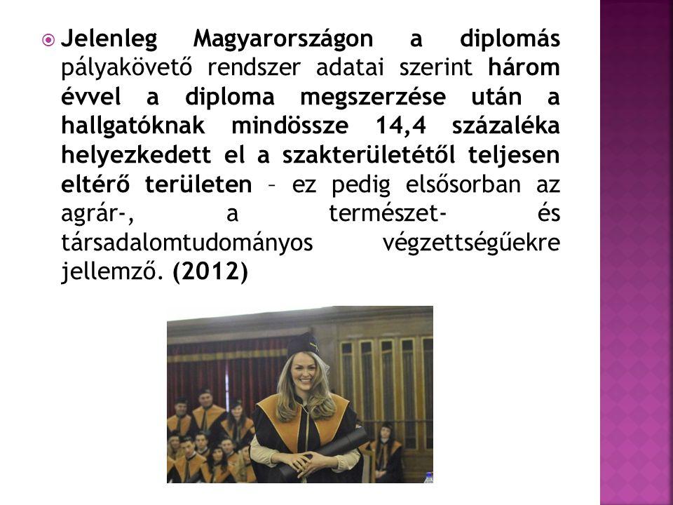  Jelenleg Magyarországon a diplomás pályakövető rendszer adatai szerint három évvel a diploma megszerzése után a hallgatóknak mindössze 14,4 százalék