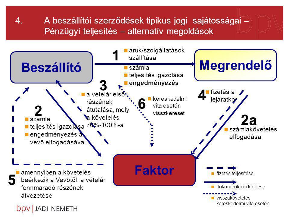 4. A beszállítói szerződések tipikus jogi sajátosságai – Pénzügyi teljesítés – alternatív megoldások Beszállító Megrendelő n fizetés teljesítése n dok