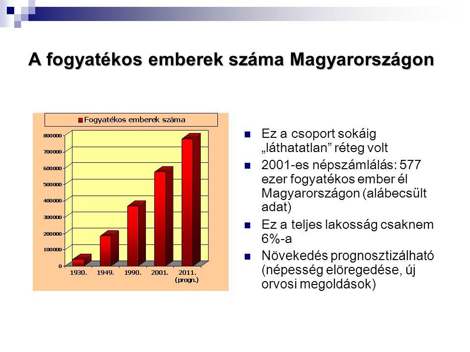 """A fogyatékos emberek száma Magyarországon  Ez a csoport sokáig """"láthatatlan"""" réteg volt  2001-es népszámlálás: 577 ezer fogyatékos ember él Magyaror"""
