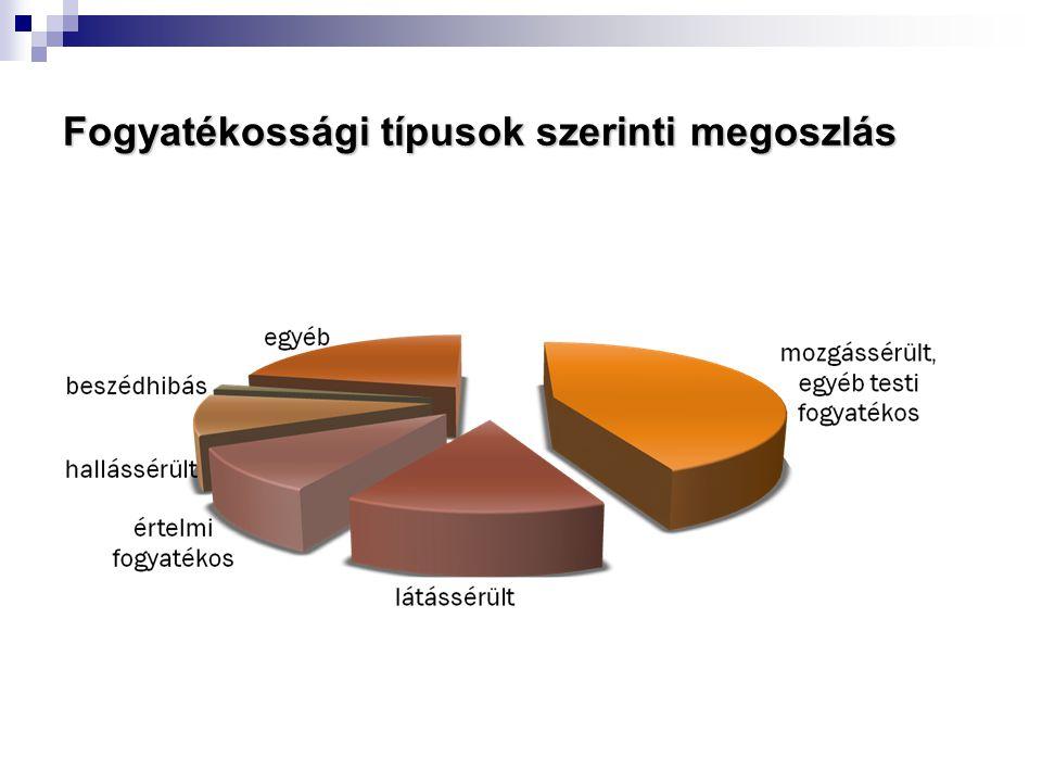 Fogyatékossági típusok szerinti megoszlás