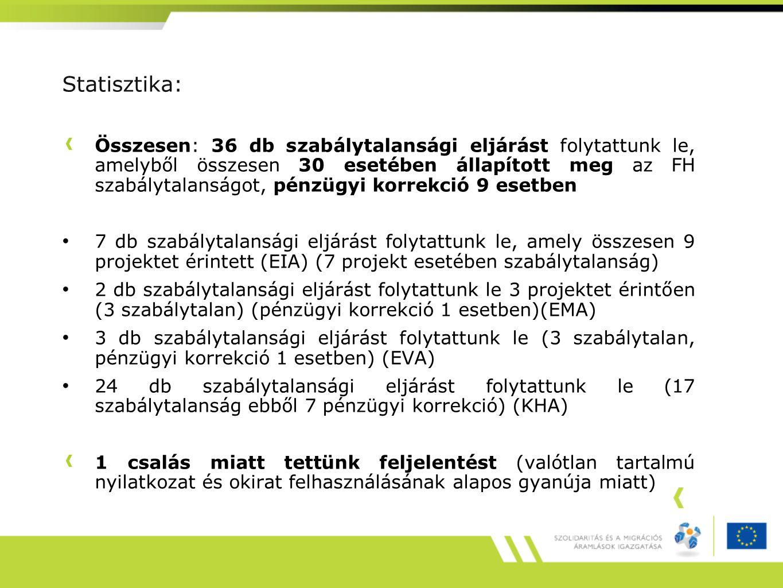 Statisztika: Összesen: 36 db szabálytalansági eljárást folytattunk le, amelyből összesen 30 esetében állapított meg az FH szabálytalanságot, pénzügyi
