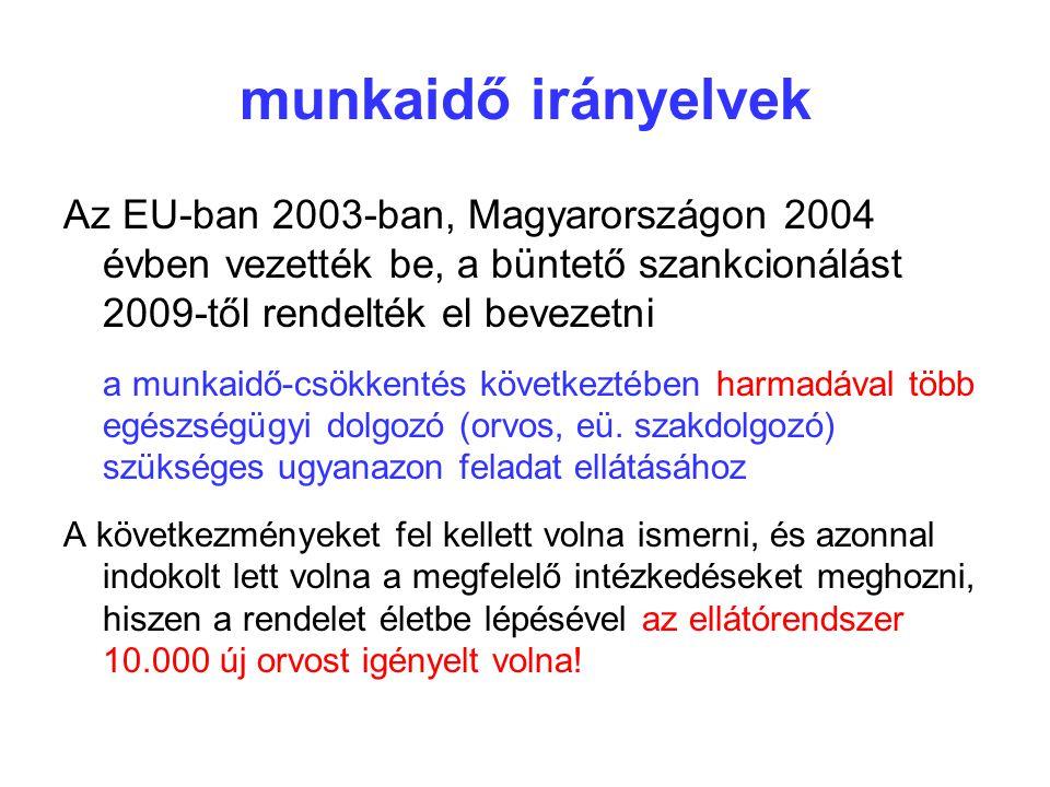 munkaidő irányelvek Az EU-ban 2003-ban, Magyarországon 2004 évben vezették be, a büntető szankcionálást 2009-től rendelték el bevezetni a munkaidő-csökkentés következtében harmadával több egészségügyi dolgozó (orvos, eü.