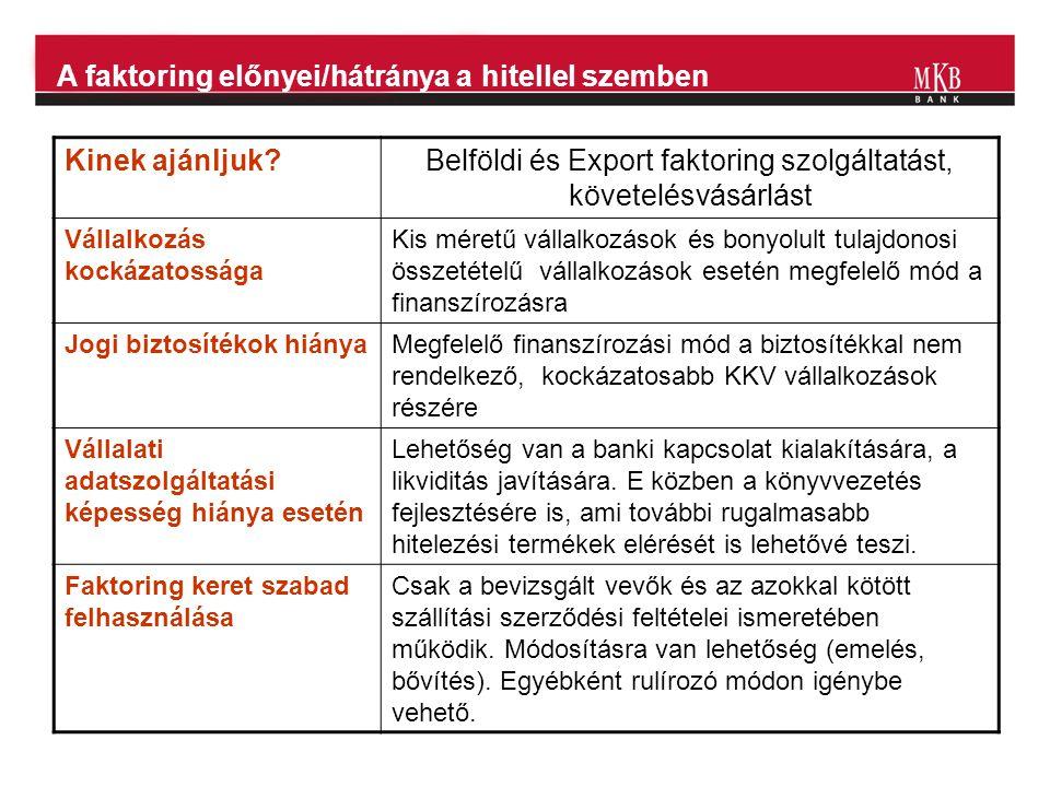 A faktoring előnyei/hátránya a hitellel szemben Kinek ajánljuk?Belföldi és Export faktoring szolgáltatást, követelésvásárlást Vállalkozás kockázatossá