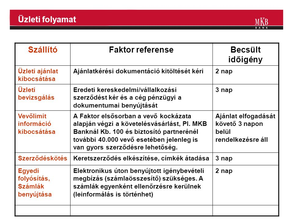 Üzleti folyamat SzállítóFaktor referenseBecsült időigény Üzleti ajánlat kibocsátása Ajánlatkérési dokumentáció kitöltését kéri2 nap Üzleti bevizsgálás